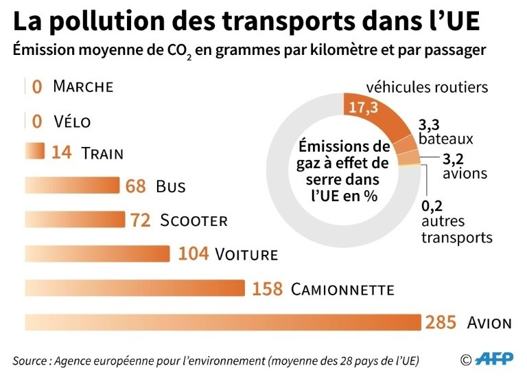 la pollution des transports dans l'UE